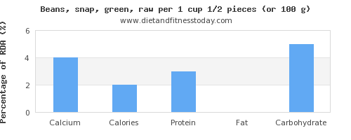 calcium and nutritional content in green beans